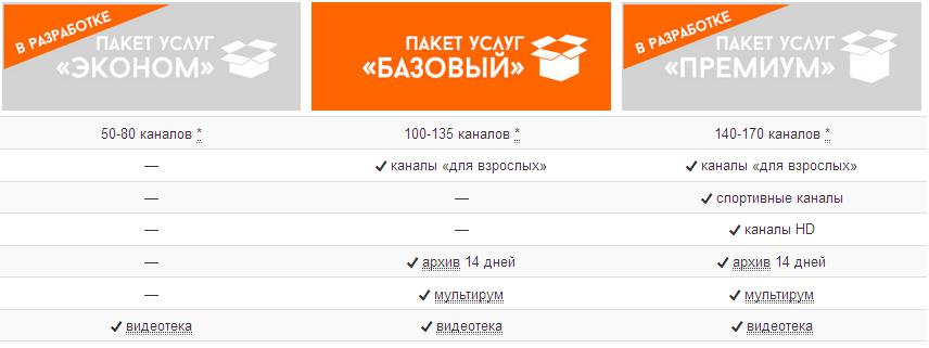 Пакеты каналов КартинаТВ